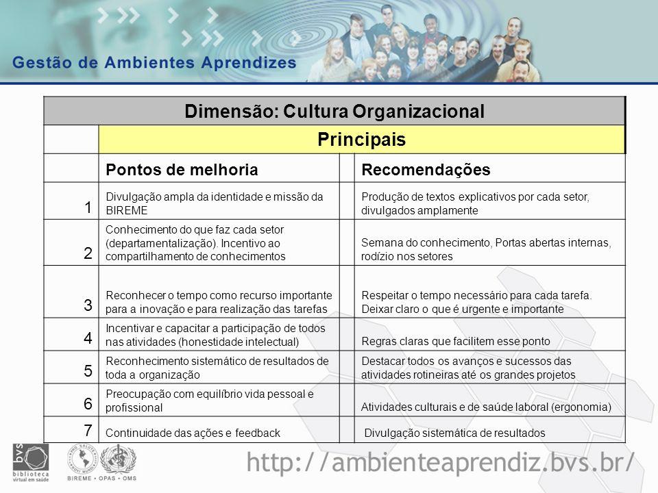 Dimensão: Cultura Organizacional Principais Pontos de melhoriaRecomendações 1 Divulgação ampla da identidade e missão da BIREME Produção de textos exp