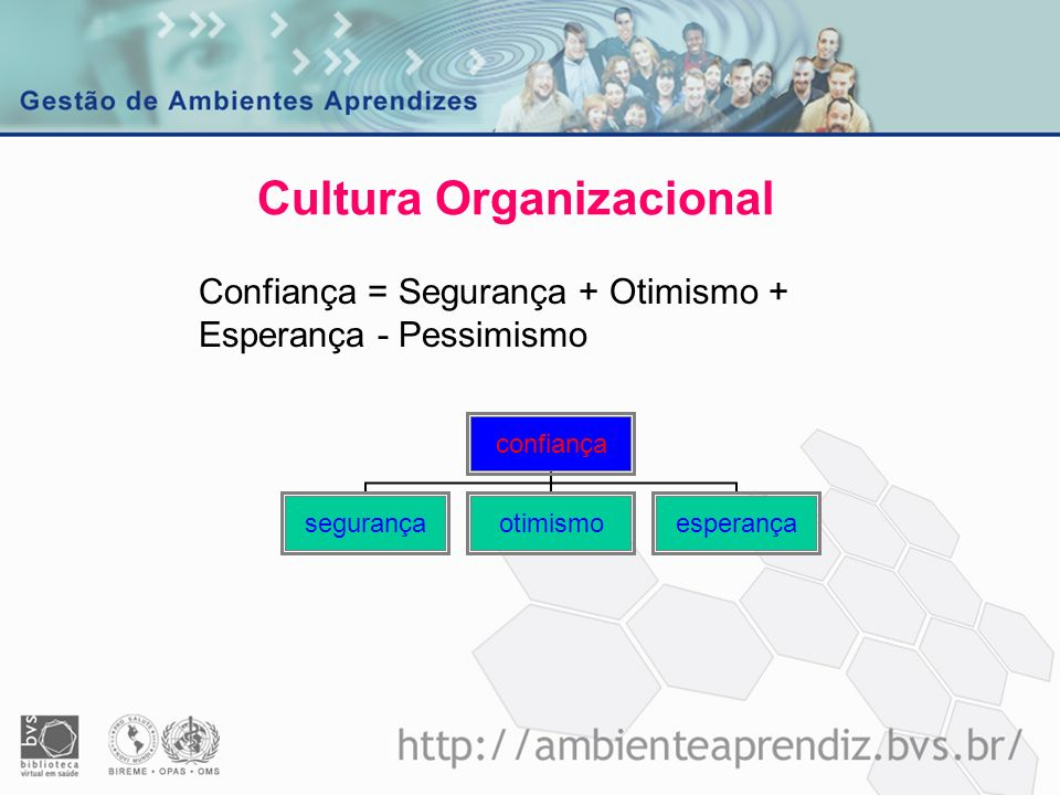 Cultura Organizacional Aprendizado = Processo de Aprendizagem + Motivação - Estagnação