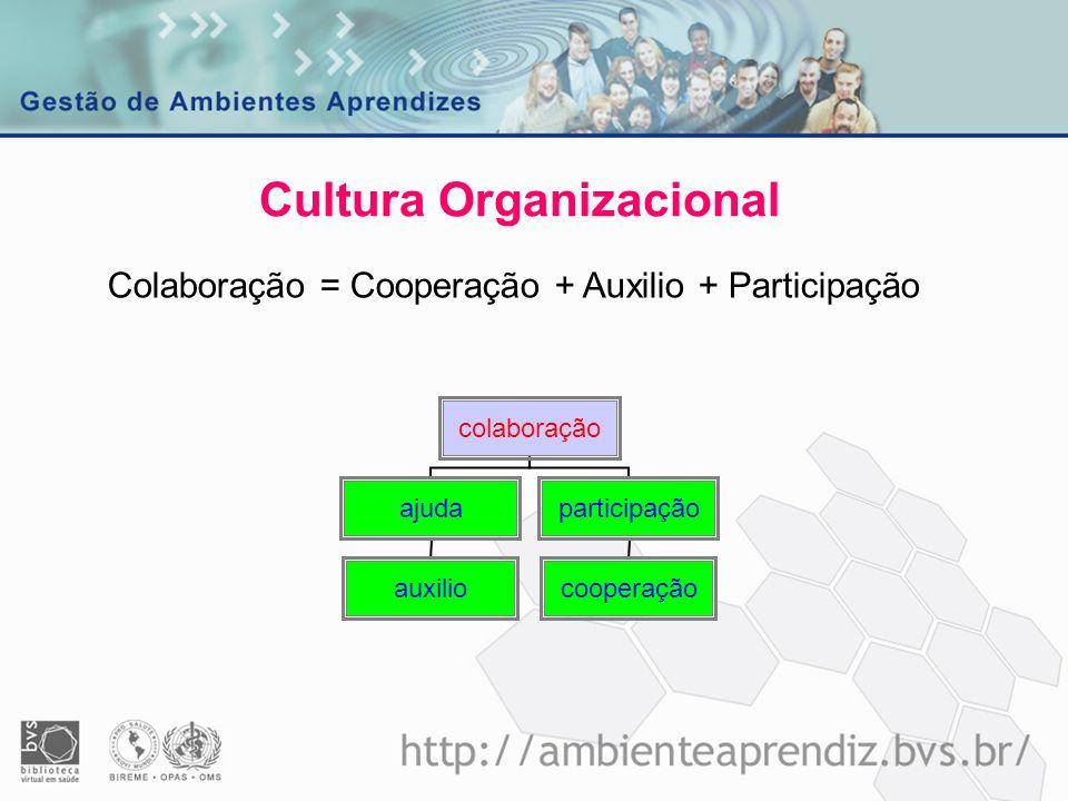 Cultura Organizacional Colaboração = Cooperação + Auxilio + Participação