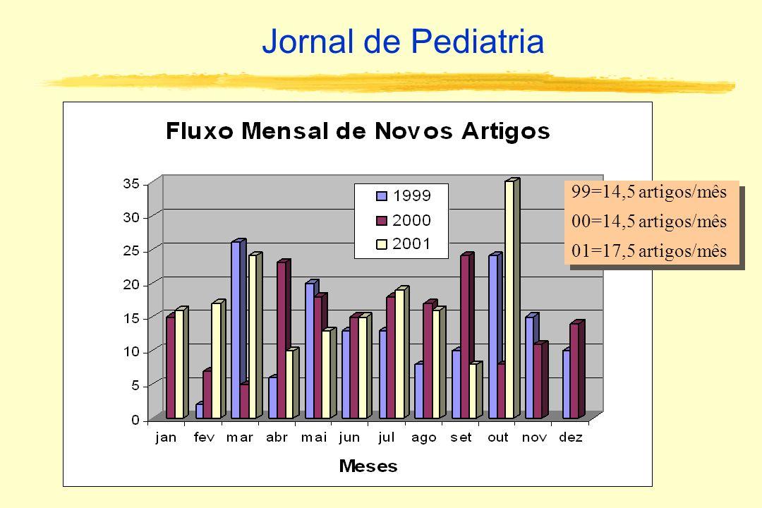 99=14,5 artigos/mês 00=14,5 artigos/mês 01=17,5 artigos/mês 99=14,5 artigos/mês 00=14,5 artigos/mês 01=17,5 artigos/mês Jornal de Pediatria