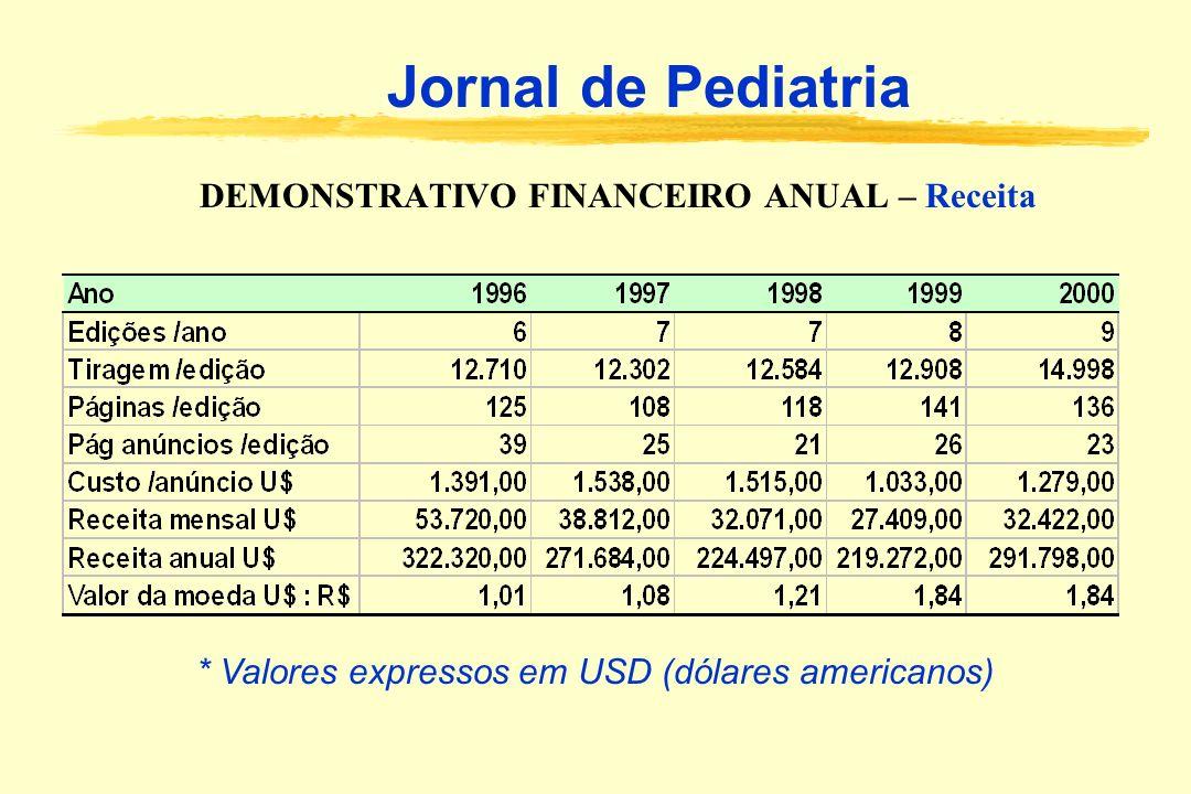 DEMONSTRATIVO FINANCEIRO ANUAL – Receita Jornal de Pediatria * Valores expressos em USD (dólares americanos)