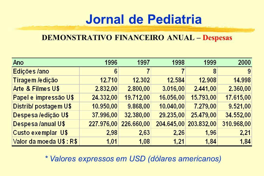 DEMONSTRATIVO FINANCEIRO ANUAL – Despesas Jornal de Pediatria * Valores expressos em USD (dólares americanos)