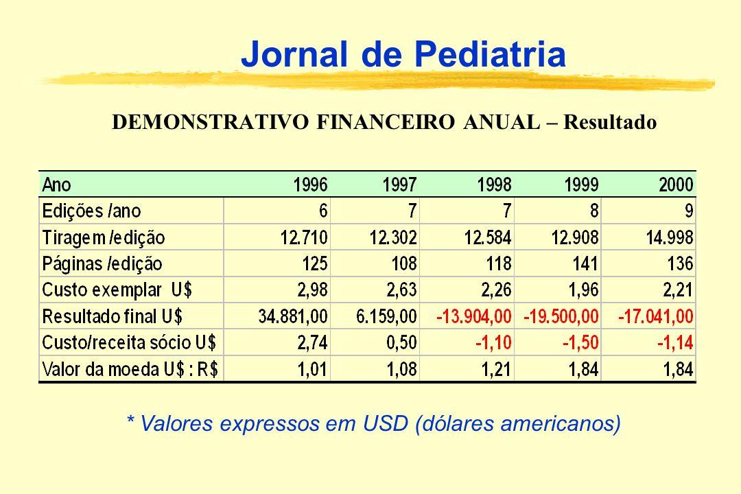 DEMONSTRATIVO FINANCEIRO ANUAL – Resultado Jornal de Pediatria * Valores expressos em USD (dólares americanos)