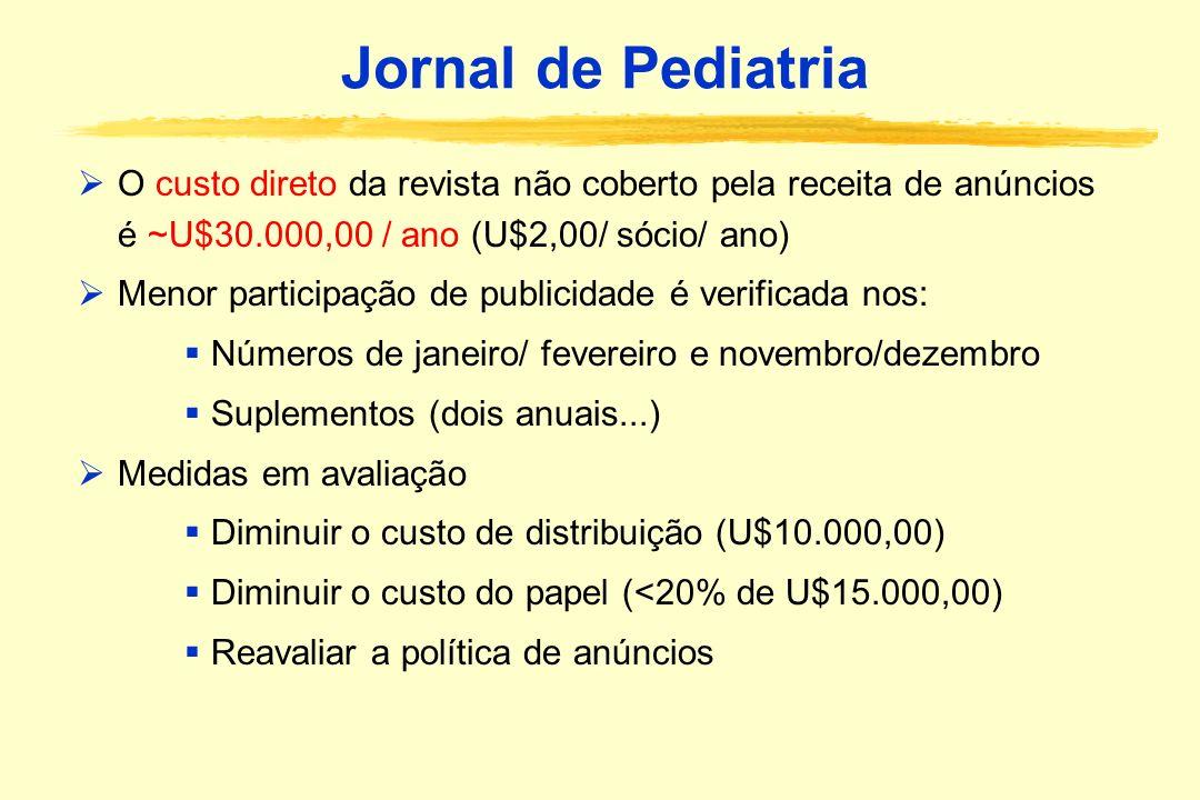 Jornal de Pediatria O custo direto da revista não coberto pela receita de anúncios é ~U$30.000,00 / ano (U$2,00/ sócio/ ano) Menor participação de pub