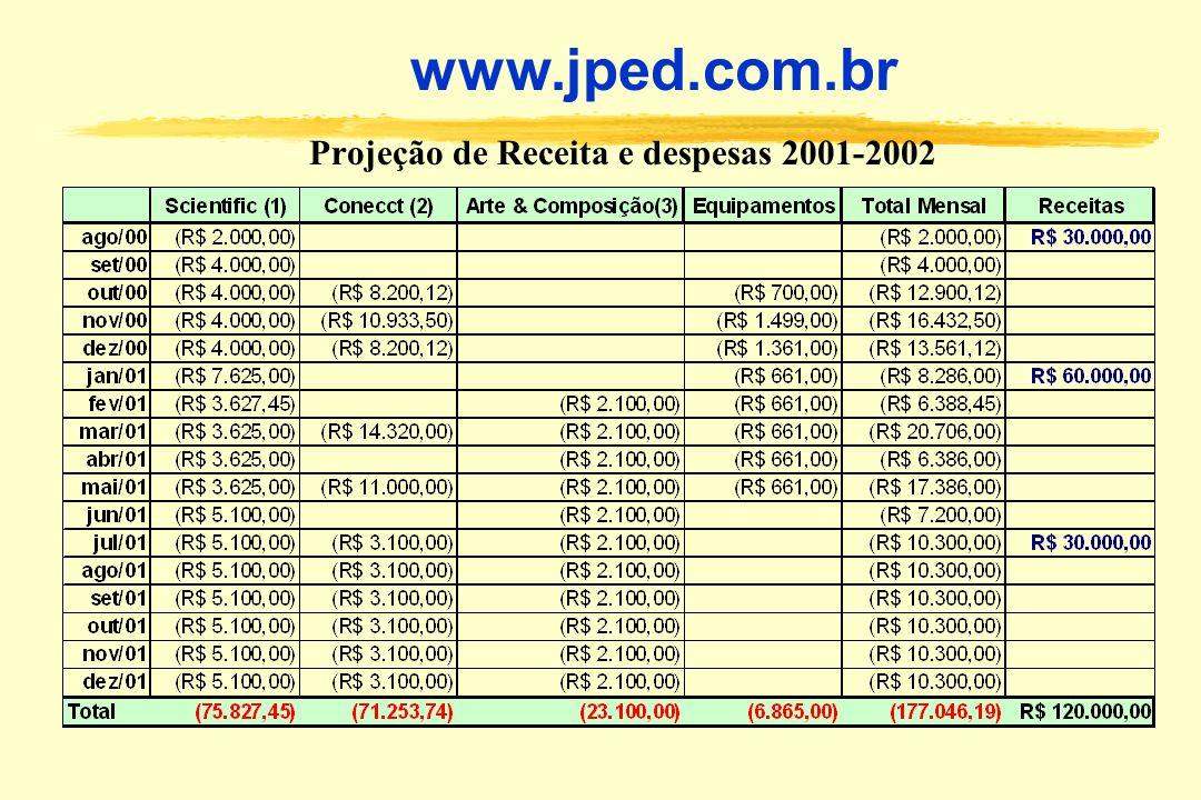Projeção de Receita e despesas 2001-2002 www.jped.com.br