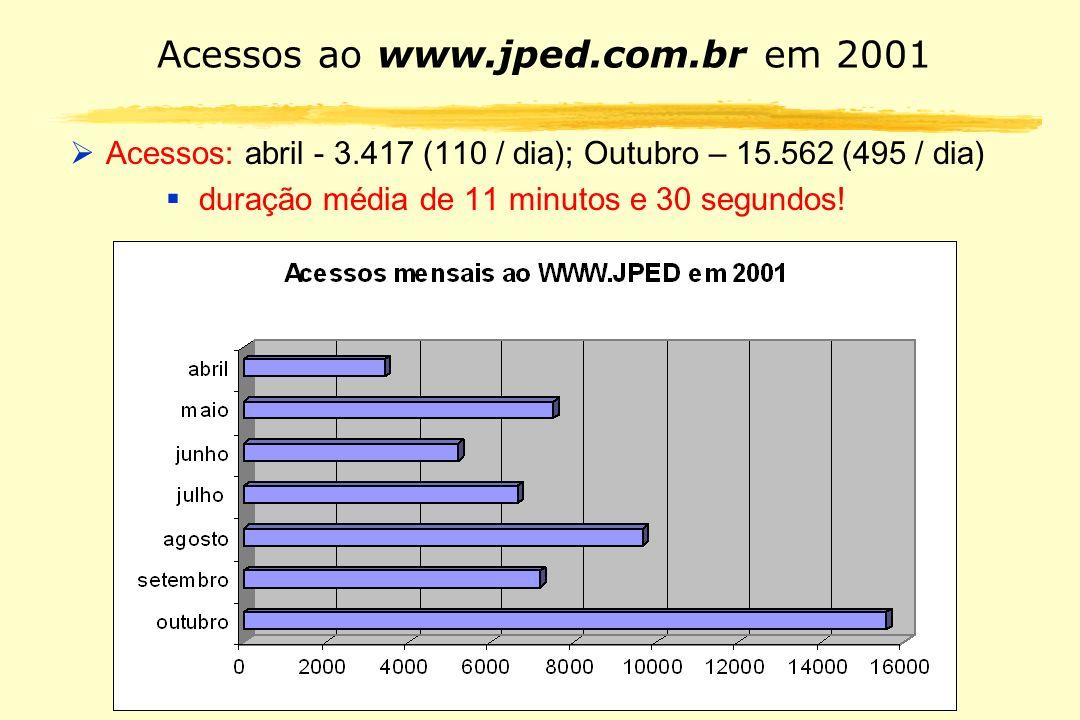 Acessos ao www.jped.com.br em 2001 Acessos: abril - 3.417 (110 / dia); Outubro – 15.562 (495 / dia) duração média de 11 minutos e 30 segundos!