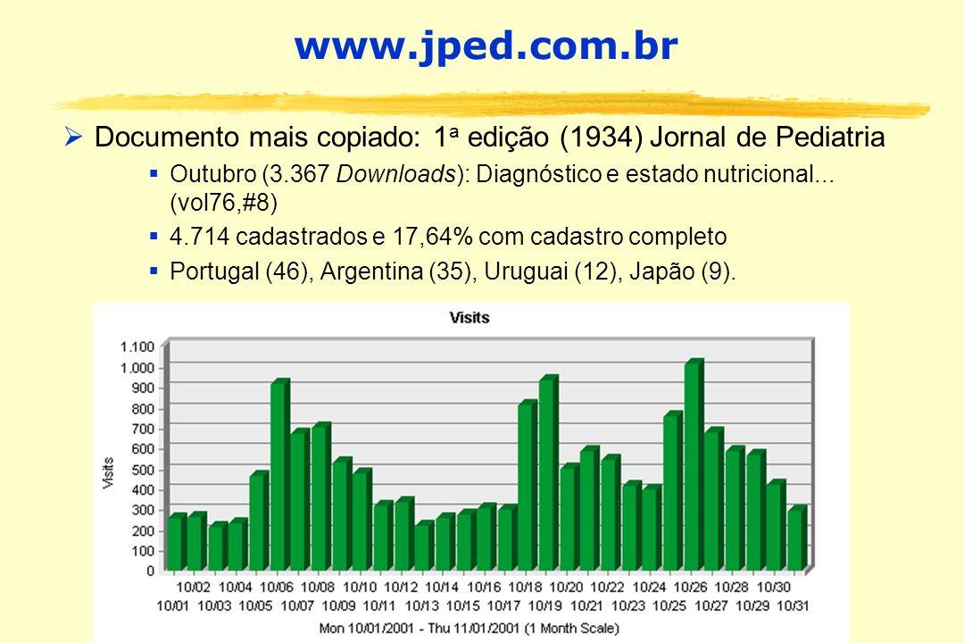 www.jped.com.br Documento mais copiado: 1 a edição (1934) Jornal de Pediatria Outubro (3.367 Downloads): Diagnóstico e estado nutricional... (vol76,#8