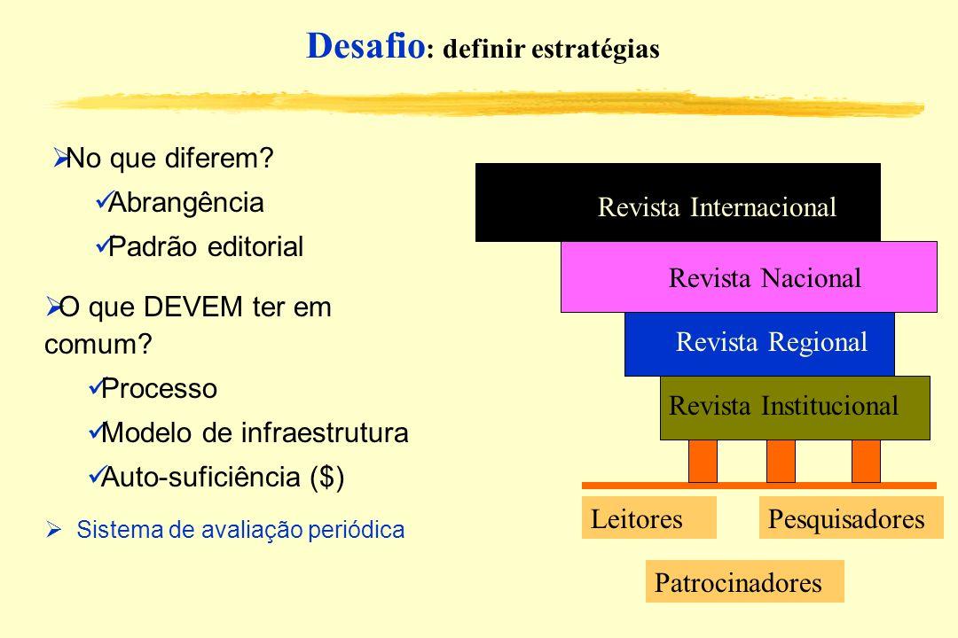 Desafio : definir estratégias Sistema de avaliação periódica Revista Institucional Revista Regional Revista Nacional Revista Internacional LeitoresPes