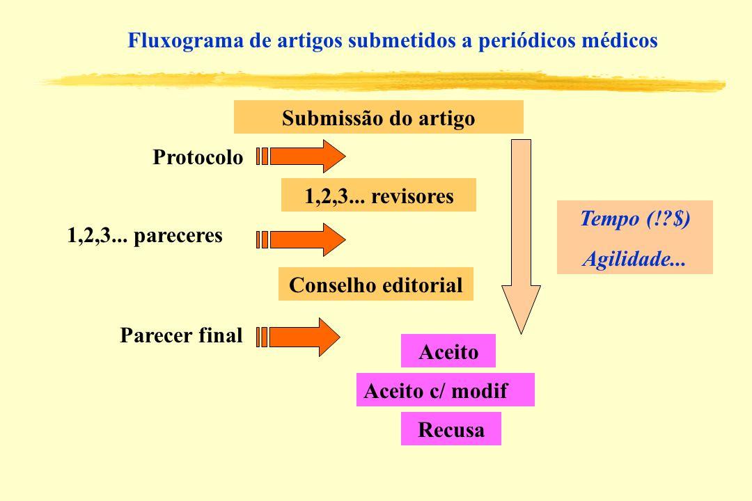 Submissão do artigo 1,2,3... revisores Protocolo Conselho editorial 1,2,3... pareceres Parecer final Recusa Aceito c/ modif Aceito Fluxograma de artig