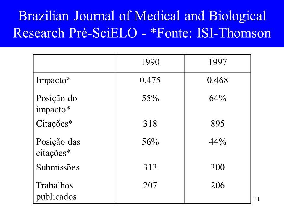 11 Brazilian Journal of Medical and Biological Research Pré-SciELO - *Fonte: ISI-Thomson 19901997 Impacto*0.4750.468 Posição do impacto* 55%64% Citaçõ