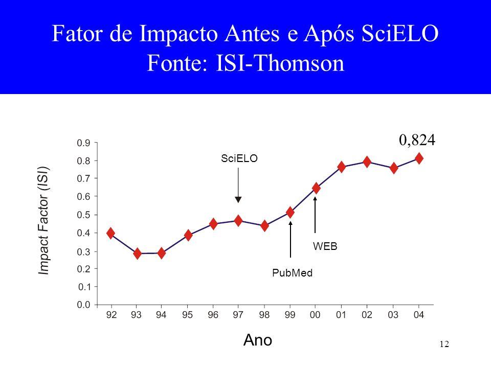 12 Fator de Impacto Antes e Após SciELO Fonte: ISI-Thomson PubMed WEB Ano SciELO 0,824