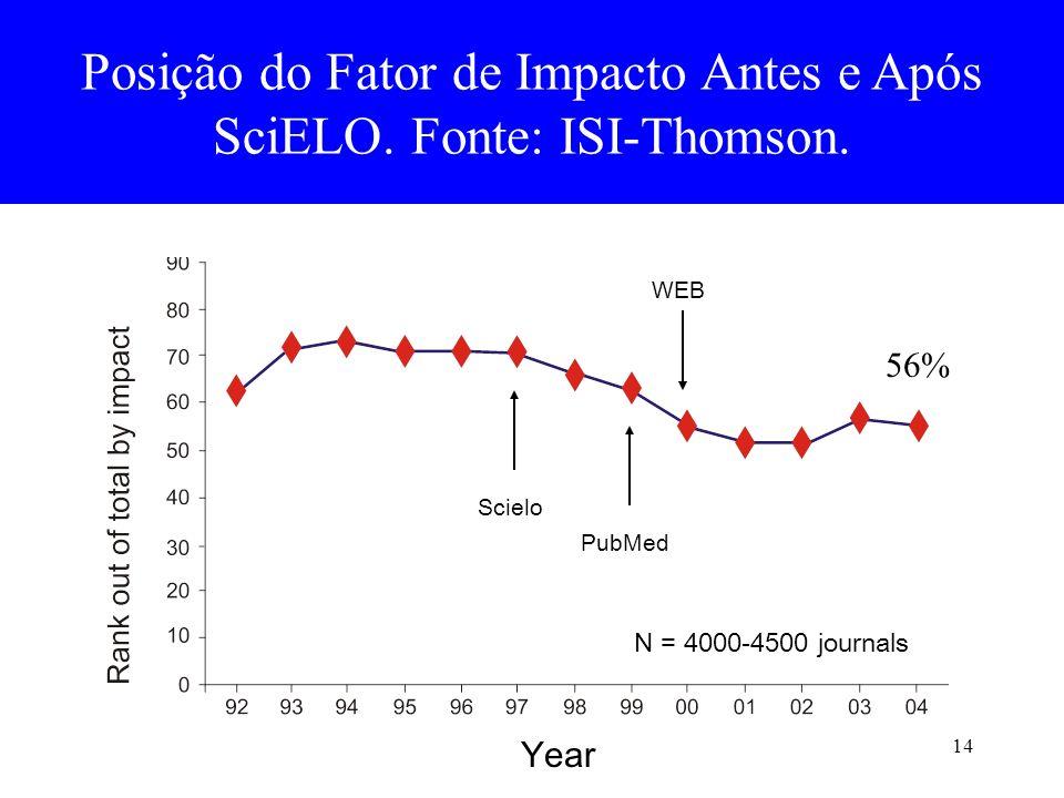 14 Posição do Fator de Impacto Antes e Após SciELO. Fonte: ISI-Thomson. PubMed Year Scielo WEB N = 4000-4500 journals 56%