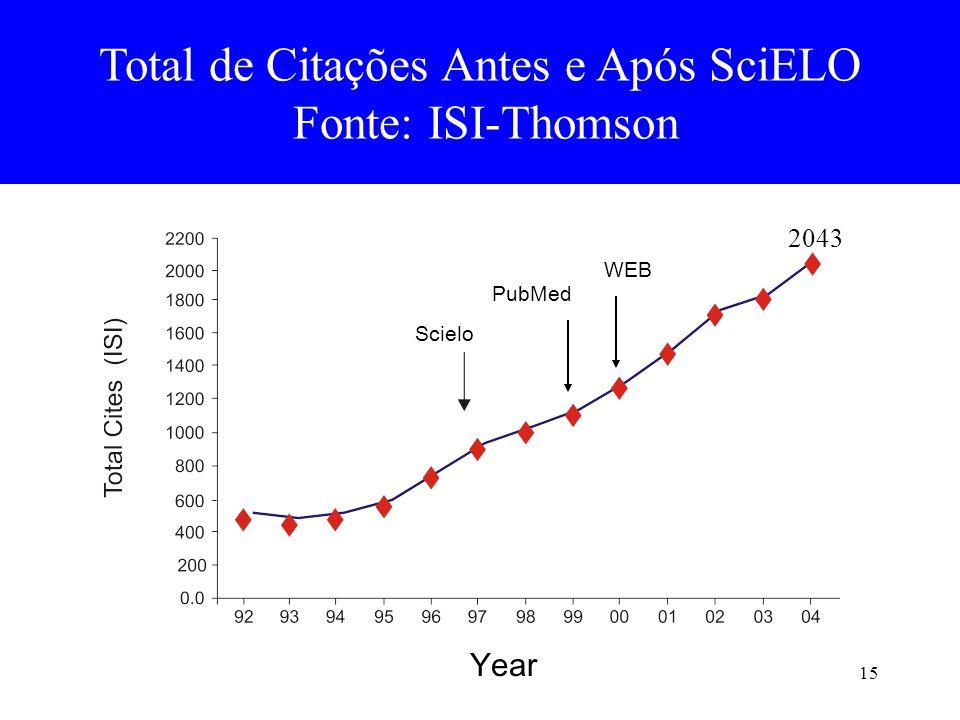 15 Total de Citações Antes e Após SciELO Fonte: ISI-Thomson Scielo PubMed WEB Year 2043