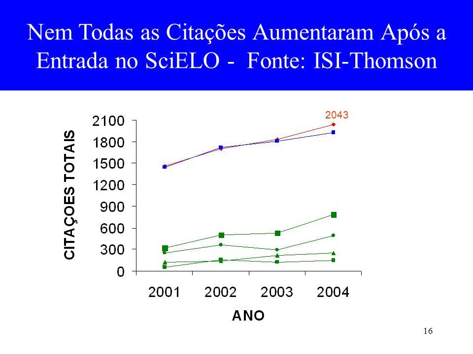 16 Nem Todas as Citações Aumentaram Após a Entrada no SciELO - Fonte: ISI-Thomson 2043