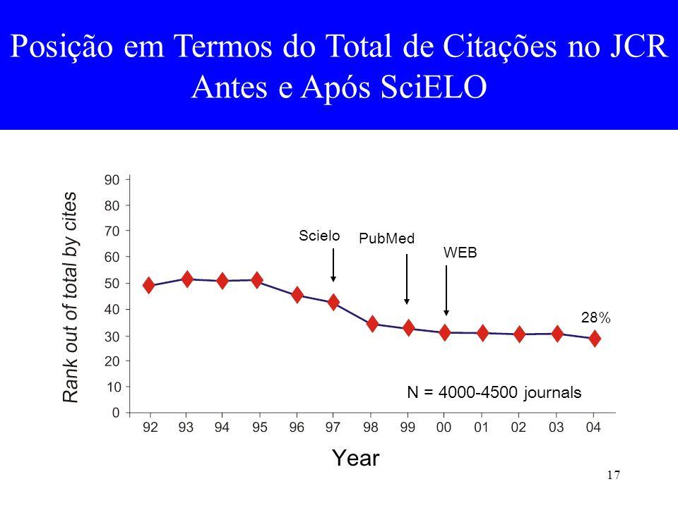 17 Posição em Termos do Total de Citações no JCR Antes e Após SciELO Year Scielo PubMed WEB N = 4000-4500 journals 28%