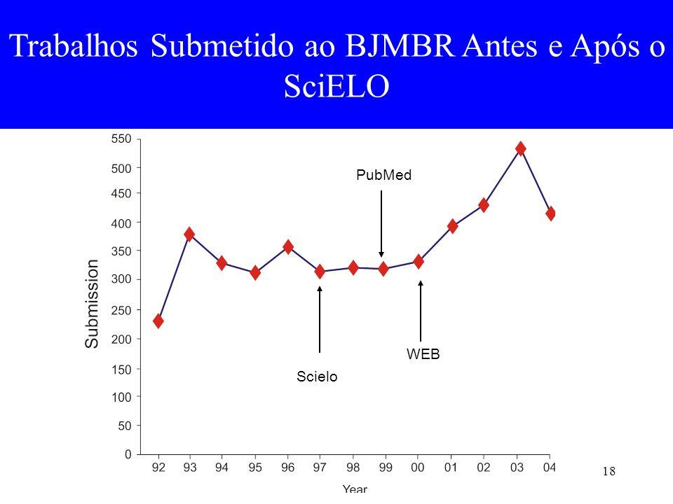 18 Trabalhos Submetido ao BJMBR Antes e Após o SciELO Scielo PubMed WEB