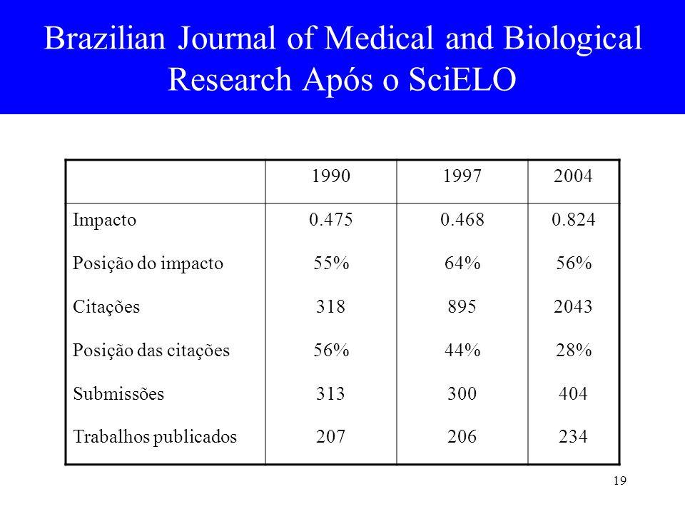 19 Brazilian Journal of Medical and Biological Research Após o SciELO 199019972004 Impacto0.4750.4680.824 Posição do impacto55%64%56% Citações31889520