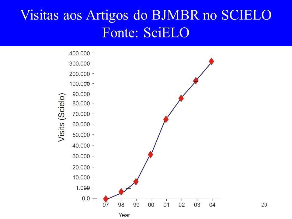 20 Visitas aos Artigos do BJMBR no SCIELO Fonte: SciELO = = = =