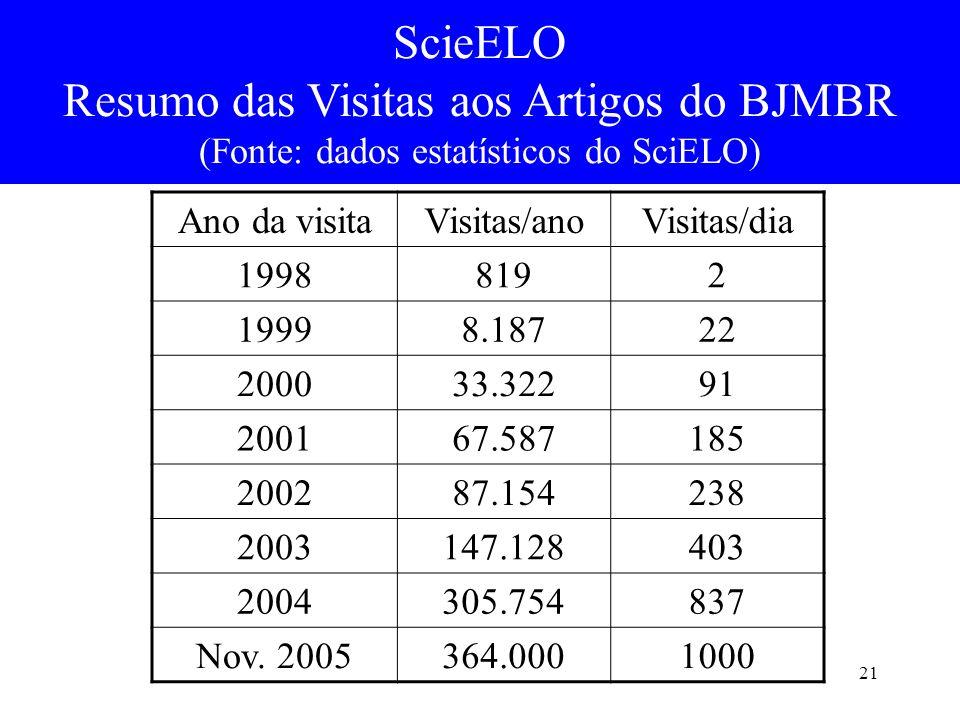 21 ScieELO Resumo das Visitas aos Artigos do BJMBR (Fonte: dados estatísticos do SciELO) Ano da visitaVisitas/anoVisitas/dia 19988192 19998.18722 2000