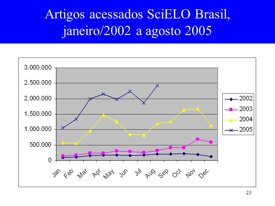 23 Artigos acessados SciELO Brasil, janeiro/2002 a agosto 2005