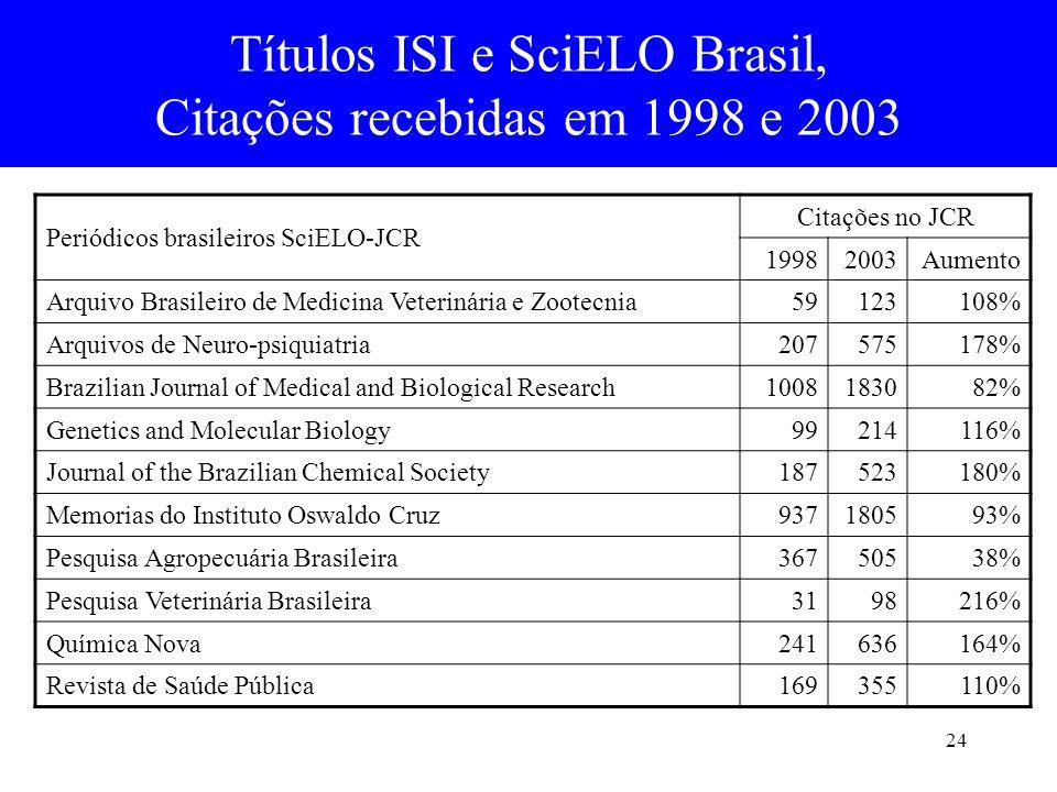 24 Títulos ISI e SciELO Brasil, Citações recebidas em 1998 e 2003 Periódicos brasileiros SciELO-JCR Citações no JCR 19982003Aumento Arquivo Brasileiro