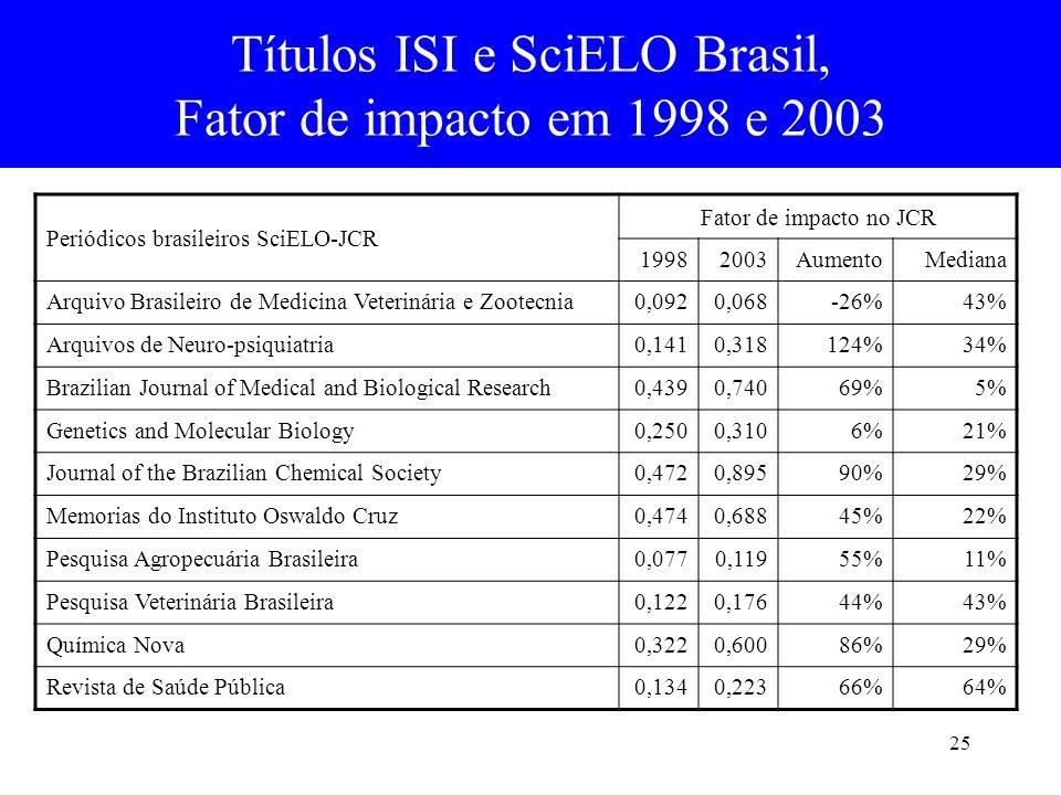 25 Títulos ISI e SciELO Brasil, Fator de impacto em 1998 e 2003 Periódicos brasileiros SciELO-JCR Fator de impacto no JCR 19982003AumentoMediana Arqui
