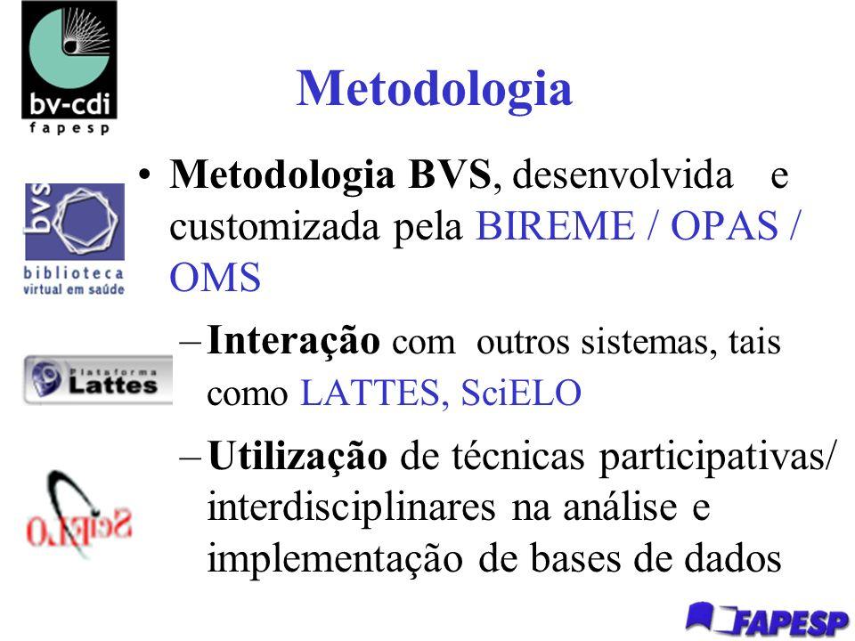Metodologia Metodologia BVS, desenvolvida e customizada pela BIREME / OPAS / OMS –Interação com outros sistemas, tais como LATTES, SciELO –Utilização de técnicas participativas/ interdisciplinares na análise e implementação de bases de dados