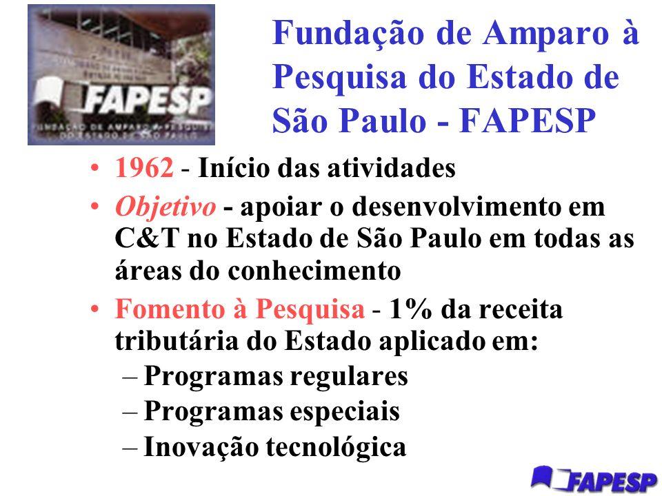 Fundação de Amparo à Pesquisa do Estado de São Paulo - FAPESP 1962 - Início das atividades Objetivo - apoiar o desenvolvimento em C&T no Estado de São Paulo em todas as áreas do conhecimento Fomento à Pesquisa - 1% da receita tributária do Estado aplicado em: –Programas regulares –Programas especiais –Inovação tecnológica