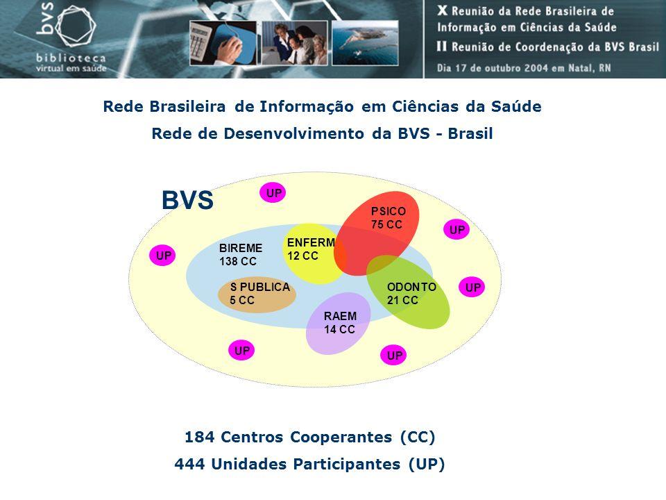 Rede Brasileira de Informação em Ciências da Saúde Rede de Desenvolvimento da BVS - Brasil BIREME 138 CC ENFERM 12 CC PSICO 75 CC ODONTO 21 CC RAEM 14