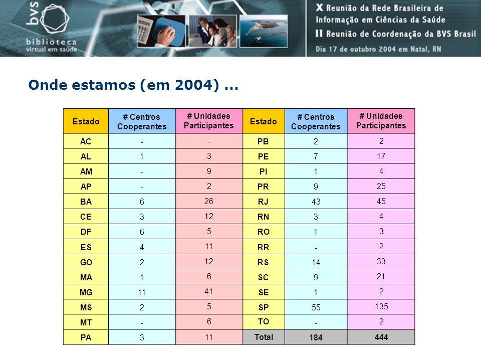 Onde estamos (em 2004)... Estado # Centros Cooperantes # Unidades Participantes Estado # Centros Cooperantes # Unidades Participantes AC- - PB2 2 AL1