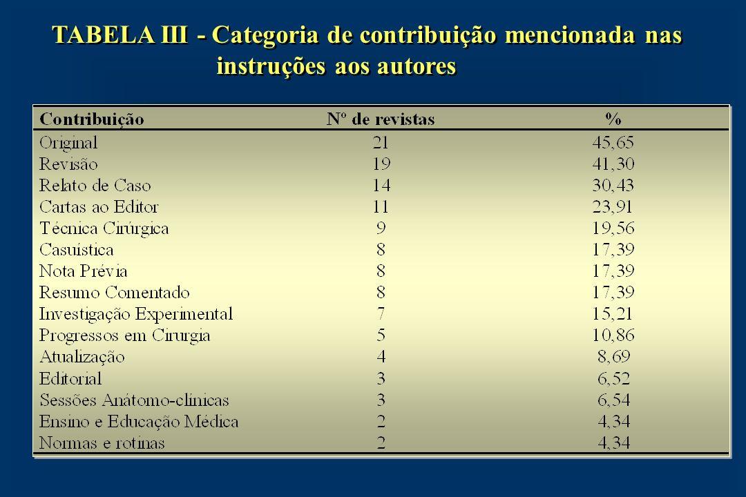 TABELA III - Categoria de contribuição mencionada nas instruções aos autores TABELA III - Categoria de contribuição mencionada nas instruções aos auto