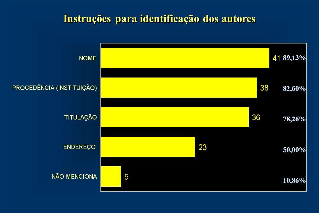 Instruções para identificação dos autores 89,13% 82,60% 78,26% 50,00% 10,86%