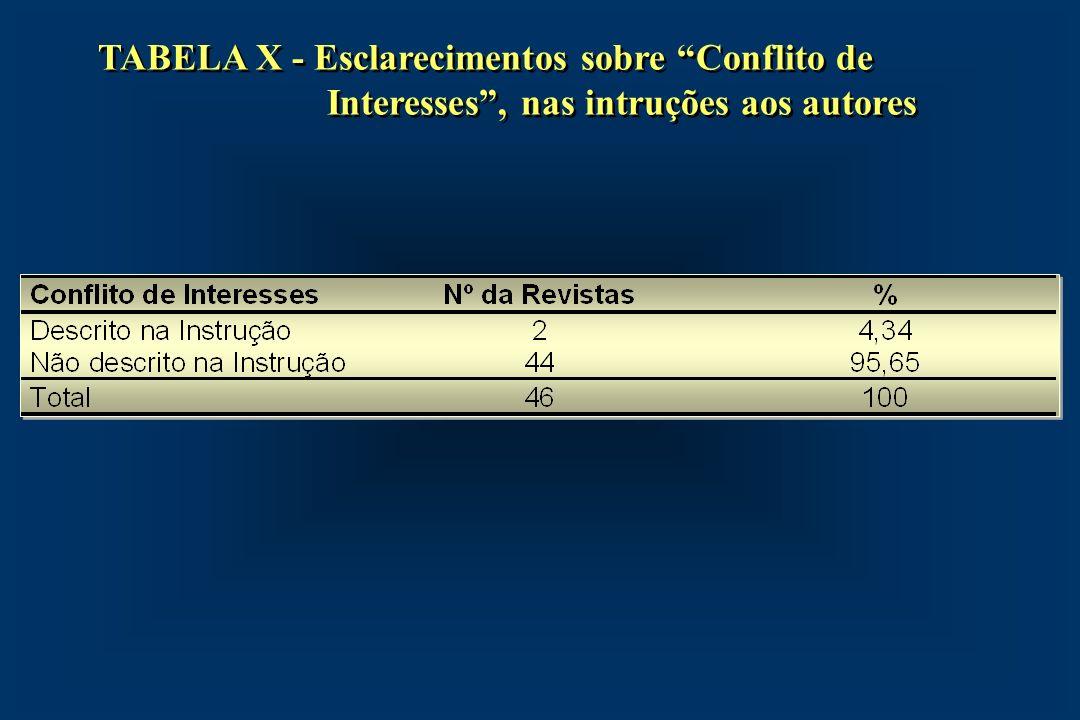 TABELA X - Esclarecimentos sobre Conflito de Interesses, nas intruções aos autores
