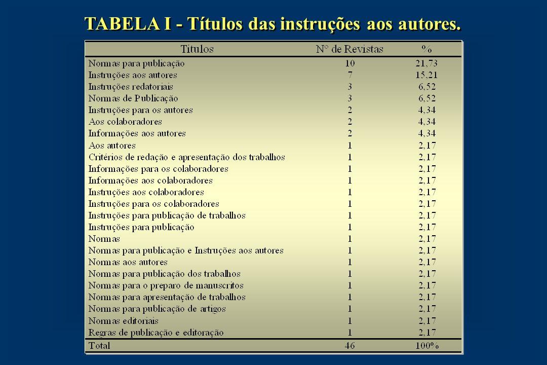 TABELA II - Idioma apresentado nas instruções aos autores