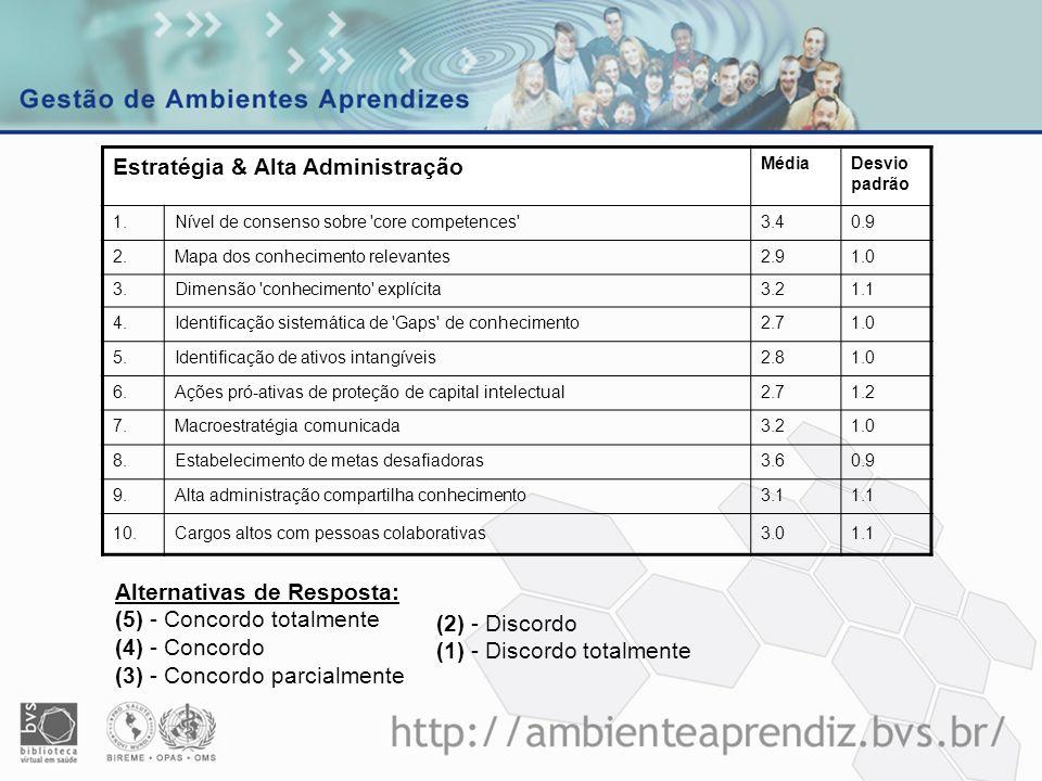 Processo GiC BIR Estratégia & Alta Administração MédiaDesvio padrão 1.Nível de consenso sobre 'core competences'3.4 0.9 2.Mapa dos conhecimento releva