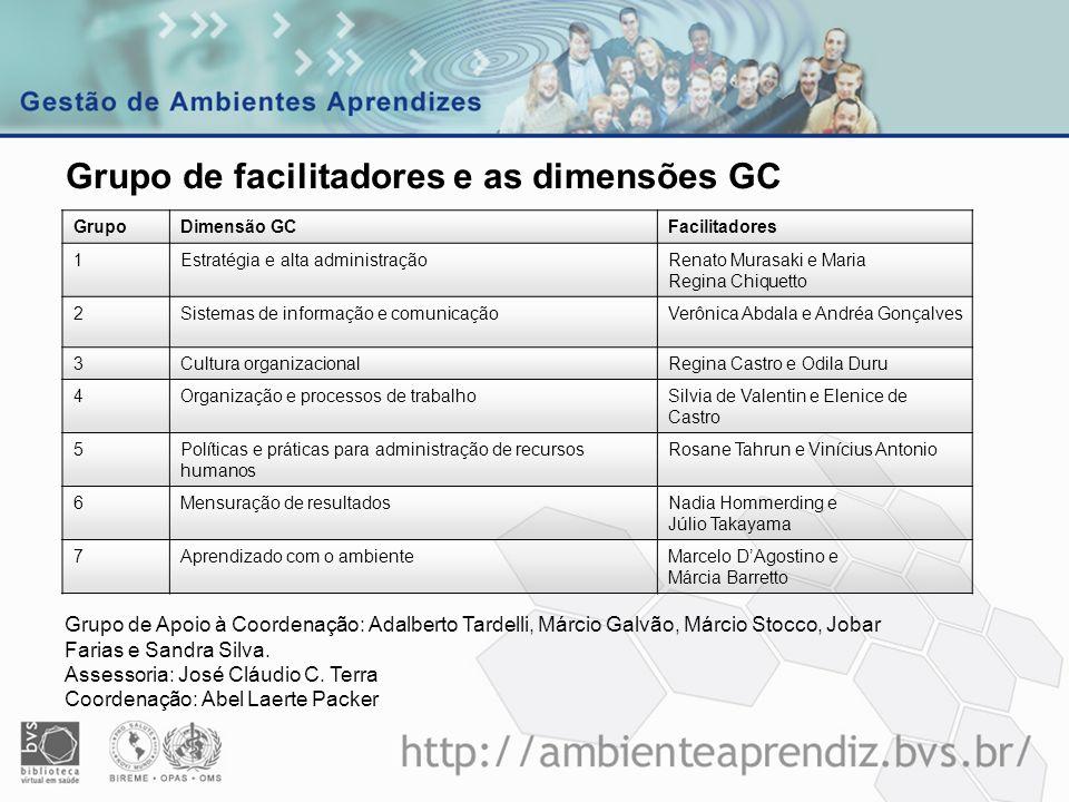 GrupoDimensão GCFacilitadores 1Estratégia e alta administraçãoRenato Murasaki e Maria Regina Chiquetto 2Sistemas de informação e comunicaçãoVerônica A
