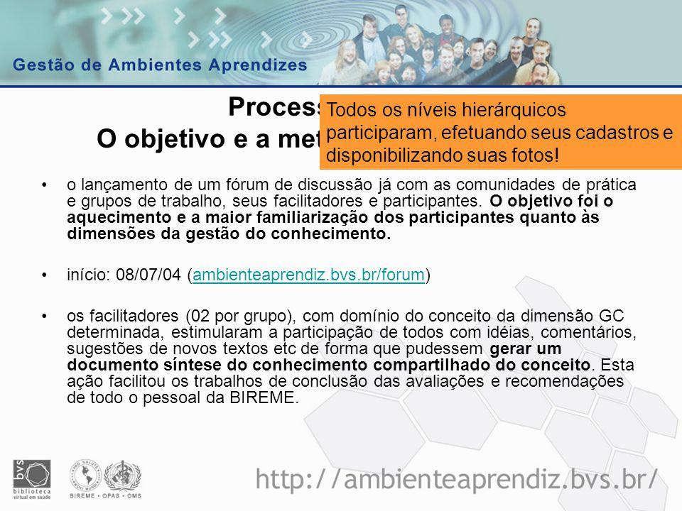 Processo GIC BIR O objetivo e a metodologia de trabalho o lançamento de um fórum de discussão já com as comunidades de prática e grupos de trabalho, s