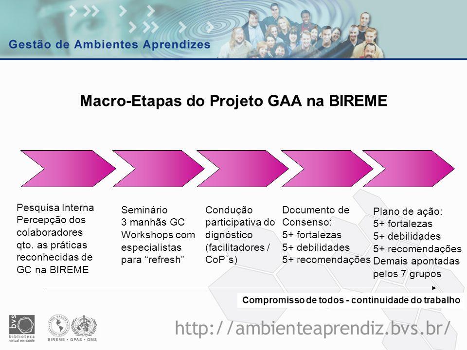 Macro-Etapas do Projeto GAA na BIREME Condução participativa do dignóstico (facilitadores / CoP´s) Seminário 3 manhãs GC Workshops com especialistas p