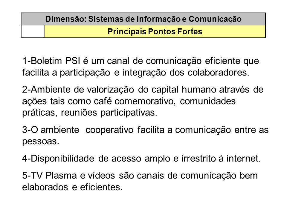 Dimensão: Sistemas de Informação e Comunicação Principais Pontos Fortes 1-Boletim PSI é um canal de comunicação eficiente que facilita a participação e integração dos colaboradores.