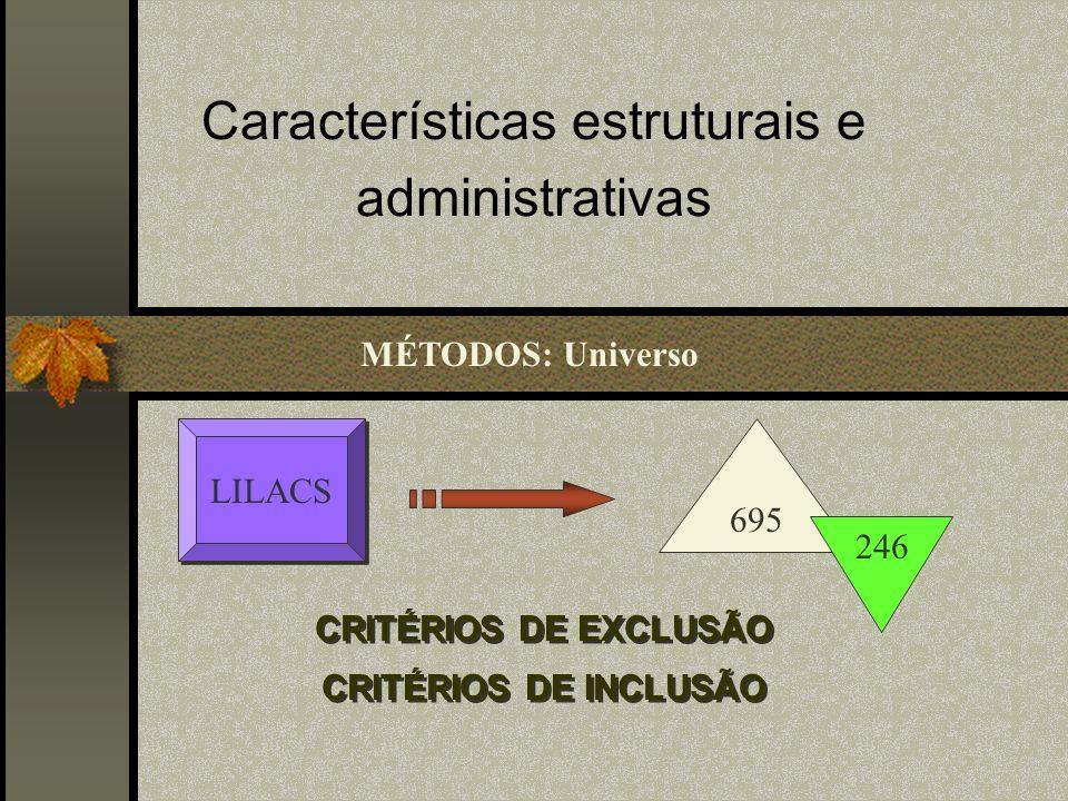 Características estruturais e administrativas CRITÉRIOS DE EXCLUSÃO CRITÉRIOS DE INCLUSÃO CRITÉRIOS DE EXCLUSÃO CRITÉRIOS DE INCLUSÃO MÉTODOS: Universo LILACS 695 246