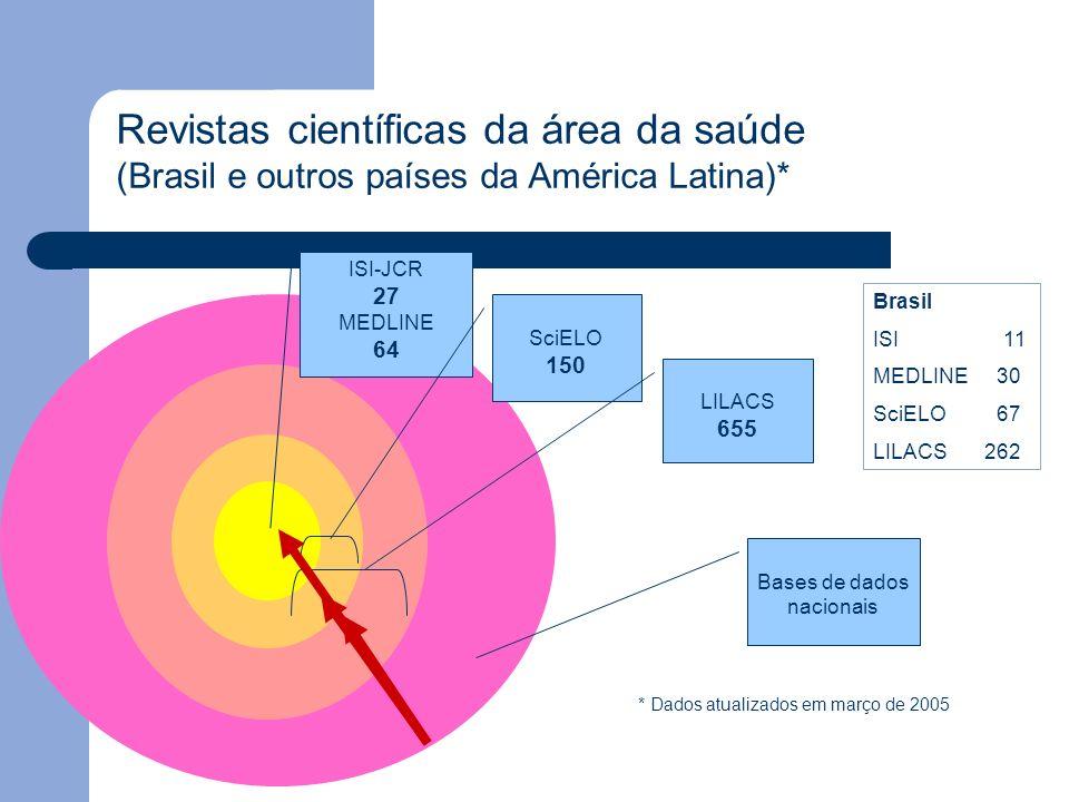 ISI-JCR 27 MEDLINE 64 SciELO 150 LILACS 655 Bases de dados nacionais Revistas científicas da área da saúde (Brasil e outros países da América Latina)*
