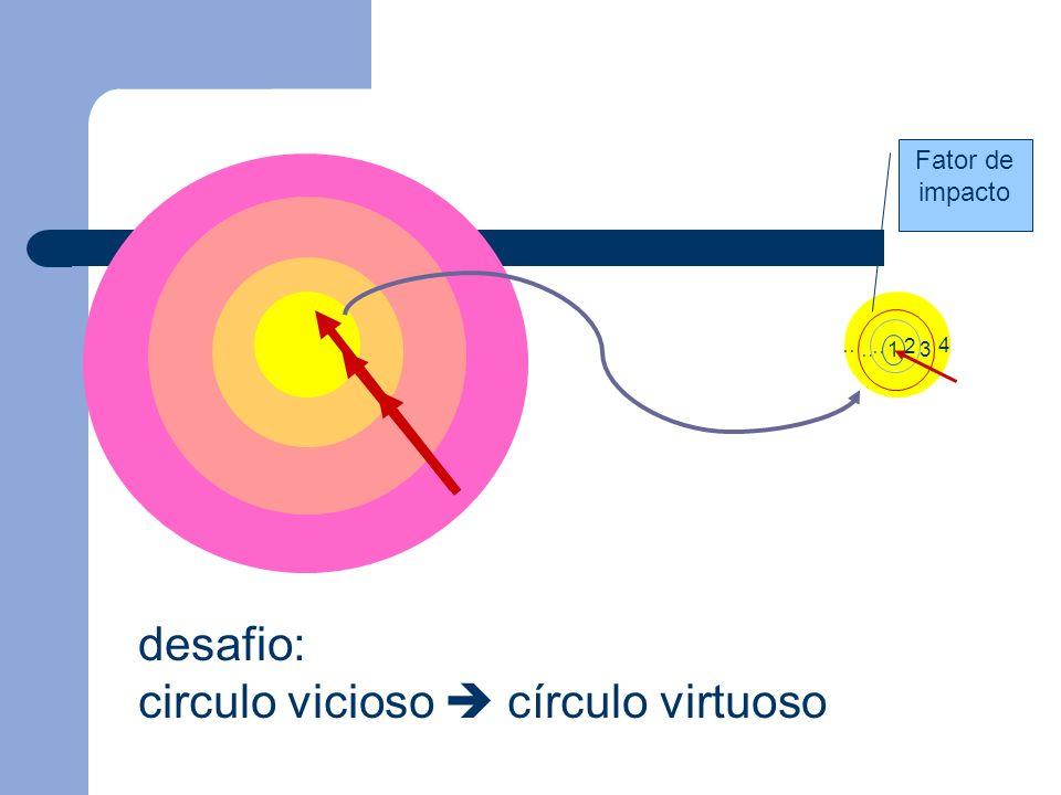 ………. 4 …… 3 … 2 1 Fator de impacto desafio: circulo vicioso círculo virtuoso