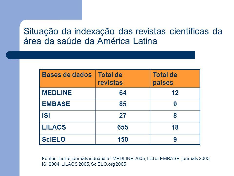 Situação da indexação das revistas científicas da área da saúde da América Latina Bases de dadosTotal de revistas Total de países MEDLINE6412 EMBASE85