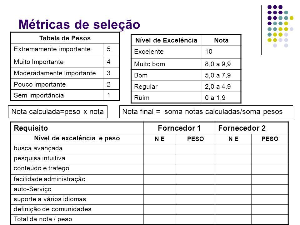 Métricas de seleção Tabela de Pesos Extremamente importante5 Muito Importante4 Moderadamente Importante3 Pouco importante2 Sem importância1 Nível de E