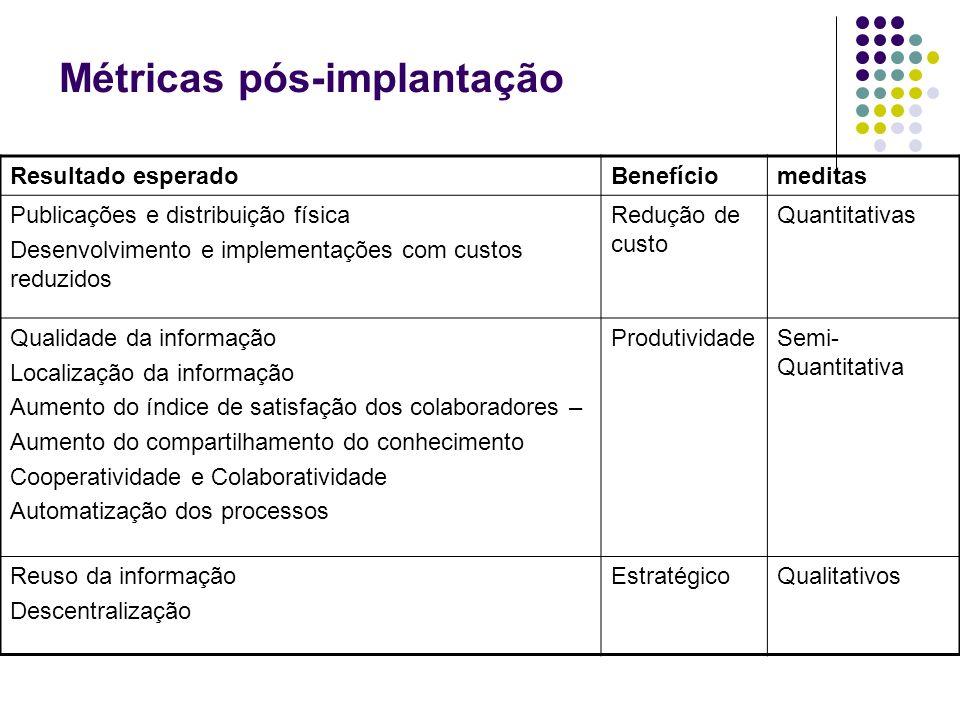Métricas pós-implantação Resultado esperadoBenefíciomeditas Publicações e distribuição física Desenvolvimento e implementações com custos reduzidos Re