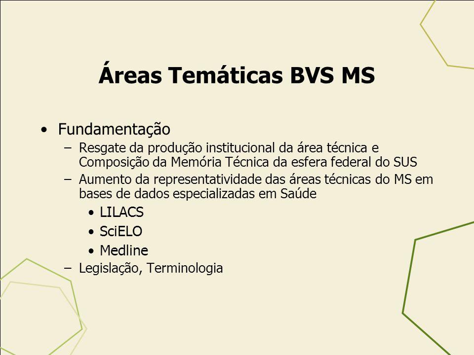 Áreas Temáticas BVS MS Fundamentação –Resgate da produção institucional da área técnica e Composição da Memória Técnica da esfera federal do SUS –Aume