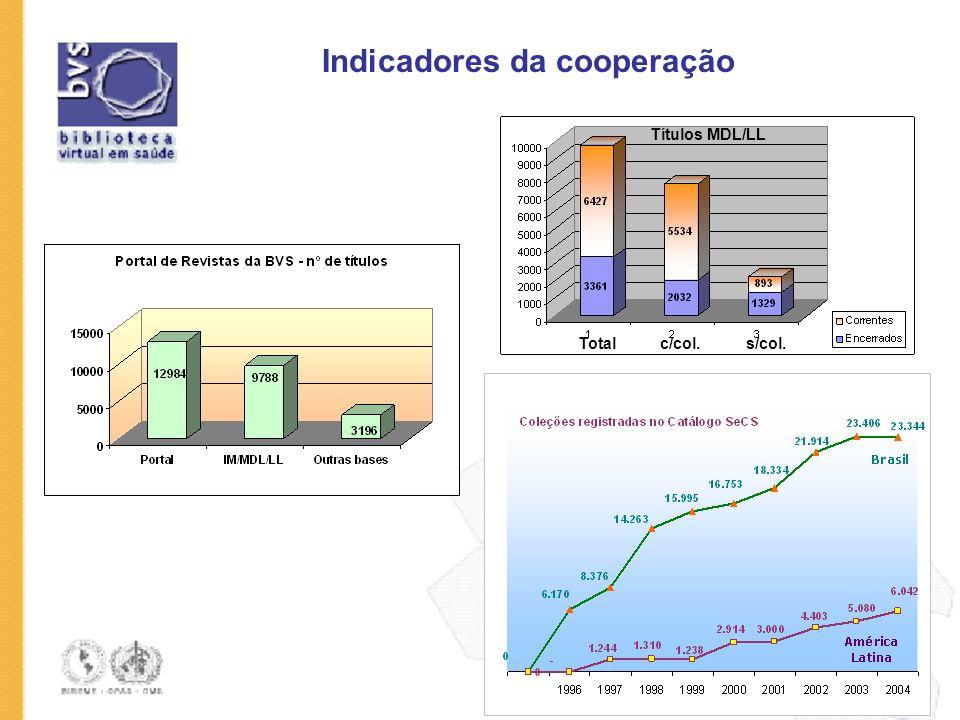 Indicadores da cooperação Títulos MDL/LL Total c/col. s/col.