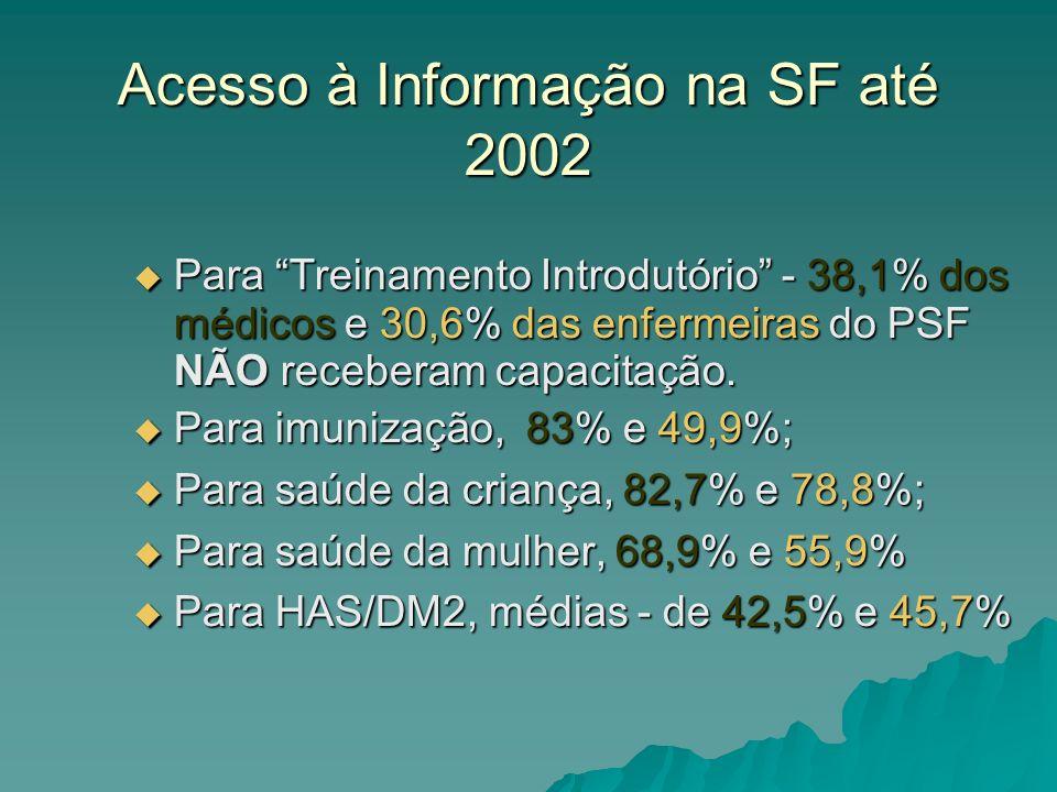 Acesso à Informação na SF até 2002 Para Treinamento Introdutório - 38,1% dos médicos e 30,6% das enfermeiras do PSF NÃO receberam capacitação. Para Tr