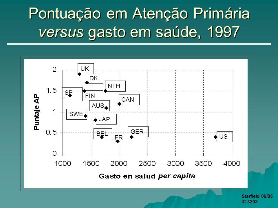 Pontuação em Atenção Primária versus gasto em saúde, 1997 US NTH CAN AUS SWE JAP BEL FR GER SP DK FIN UK Starfield 09/05 IC 3293