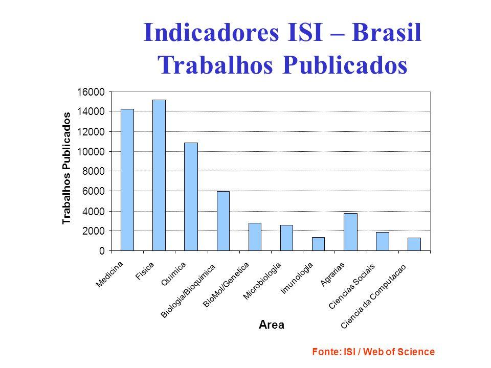 Fonte: ISI / Web of Science Indicadores ISI – Brasil Trabalhos Publicados 0 2000 4000 6000 8000 10000 12000 14000 16000 Medicina Fisica Quimica Biolog
